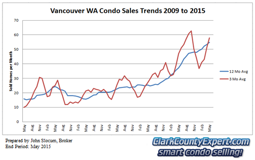 Vancouver Washington Condo Sales May 2015 - Units Sold