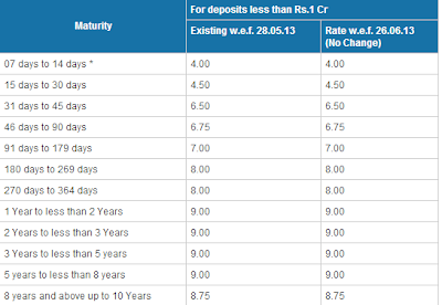 bank of india fixed deposit interest rates