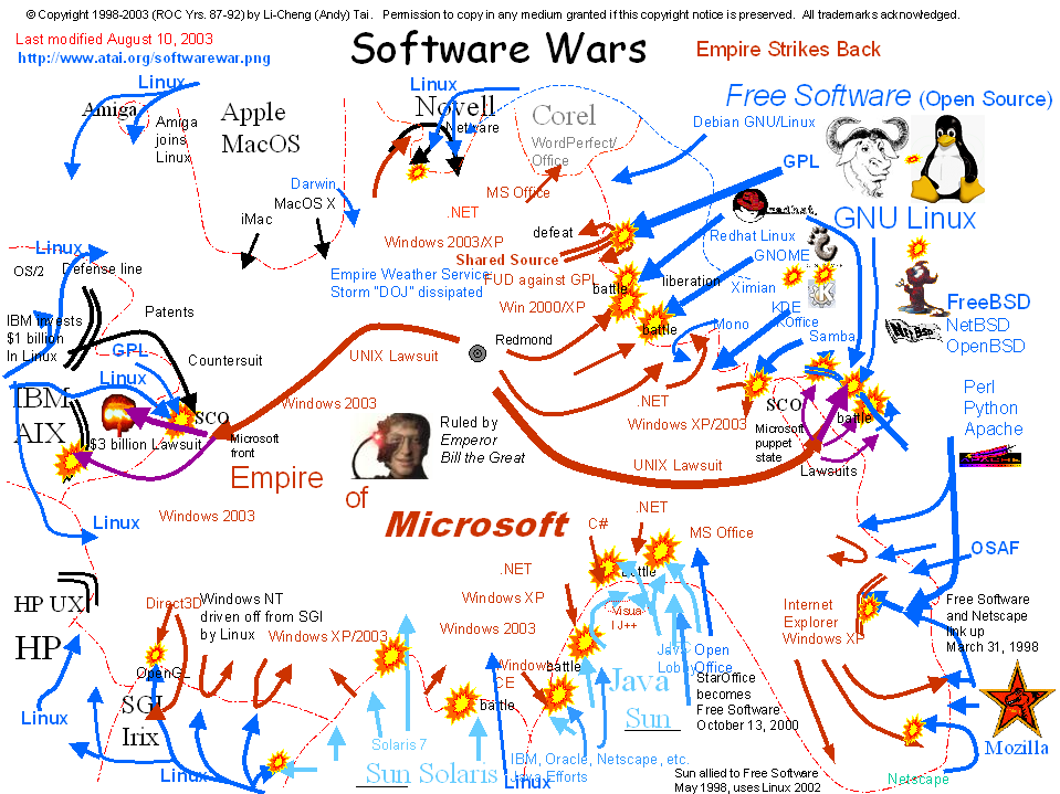 """growth of open source software Many of today's hottest new enterprise technologies are centered around free, """"open-source"""" technology."""