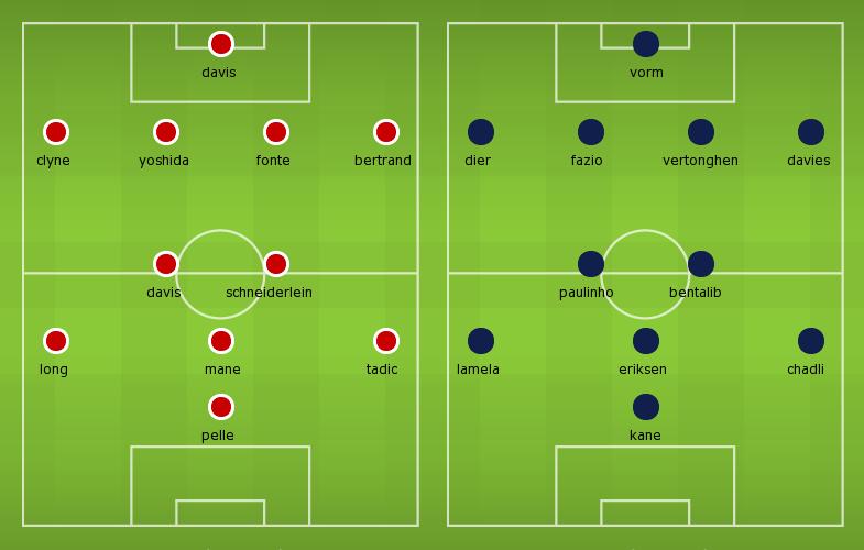 Possible Line-ups Southampton vs Tottenham