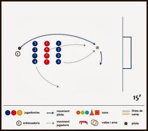 Exercici de futbol: tècnica i tàctica - Mocador triple amb superioritat