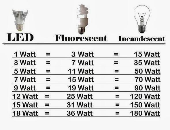 Curiosita 39 e radioamatori famosi nel mondo test e guida e for Lampadine led 3 watt