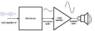 The audio amplifier in a receiver system