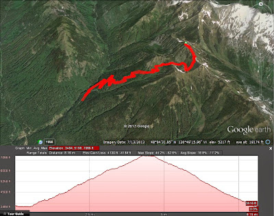 Elevation Profile of Carne Mountain Hike