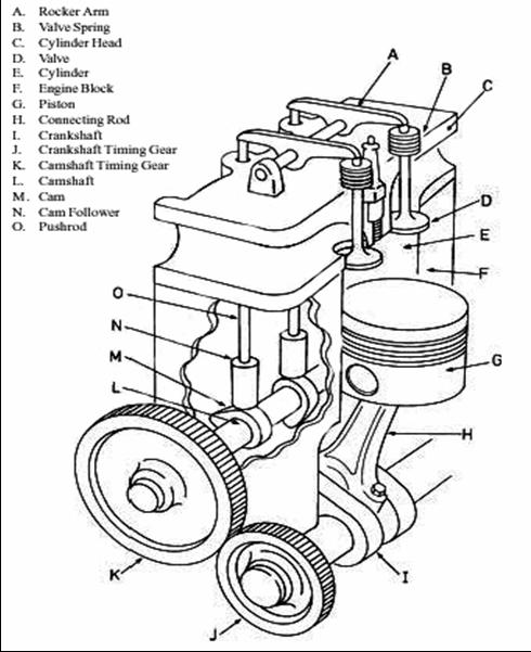 blok silinder (cylinder block) poros engkol (crank shaft) piston