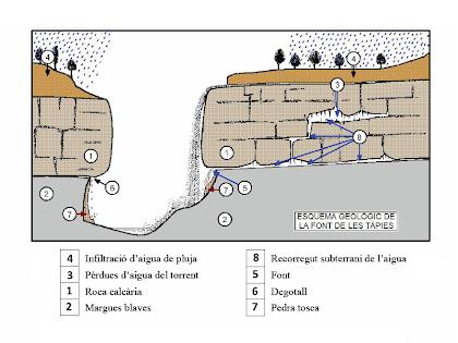 Esquema geològic de la Font de Les Tàpies