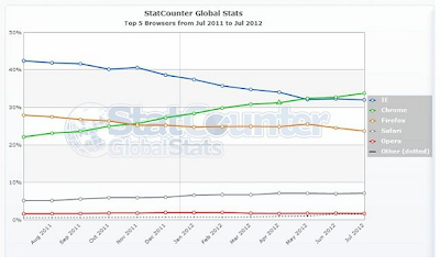 Google Chrome still the world&#8217;s most used browser - Techdigg.com