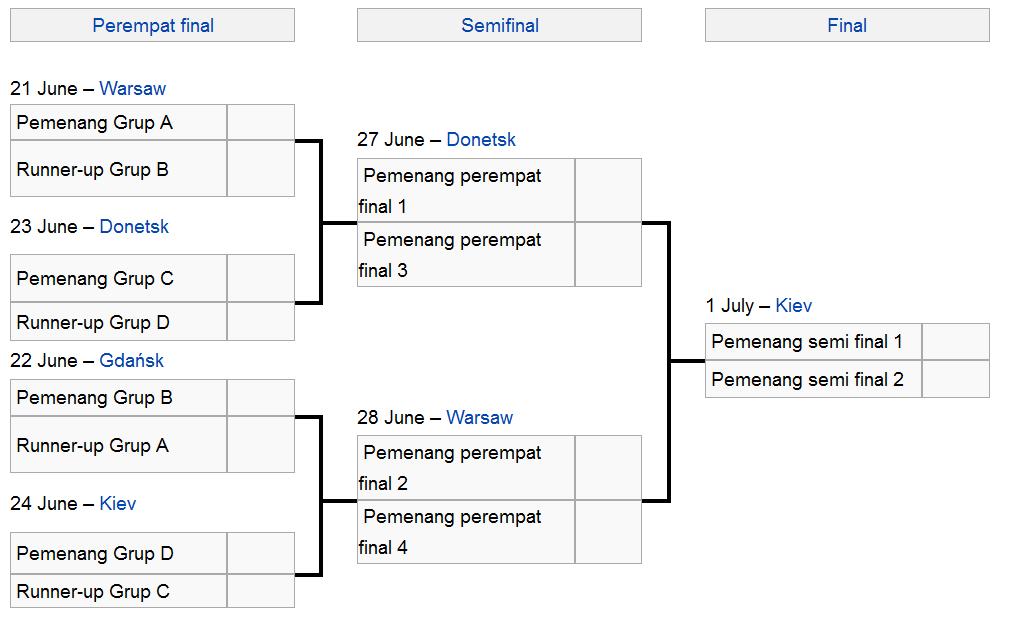Berikut adalah SKEMA PERTANDINGAN UEFA EURO 2012 (Piala Eropa 2012)