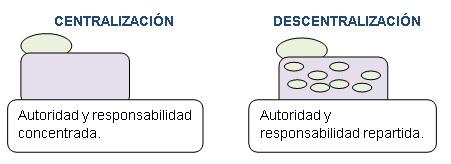 Centralización y descentralización de la autoridad en la empresa