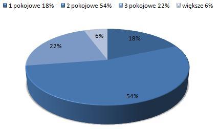 ceny wynajmu mieszkań Stare Miasto Poznań, dostępne mieszkania do wynajmu