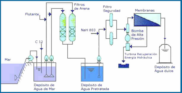 Manual on water (STP 442A) (Book)   OSTI.GOV