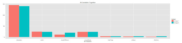 Tweetanalytics – Interactively analyzing tweets from accounts of 5 universities
