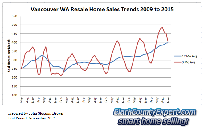 Vancouver Washington Resale Home Sales November 2015 - Units Sold