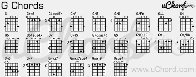 Guitar Chords  Apps on Google Play