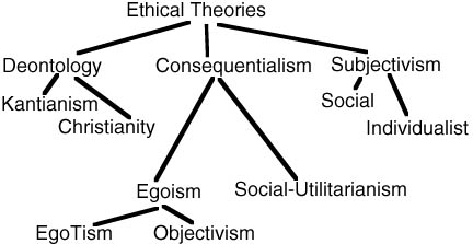 the three teleological frameworks and the The set of entries on aristotle in this site addresses this situation by proceeding in three tiers aristotle's basic teleological framework extends to his.
