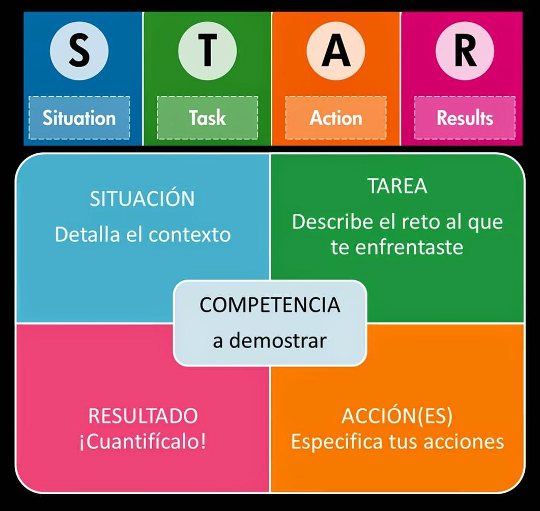 Star Resume Method Administration