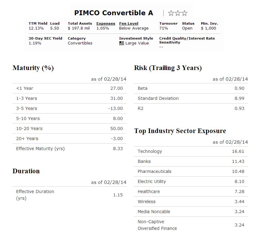 PIMCO Convertible A (PACNX)