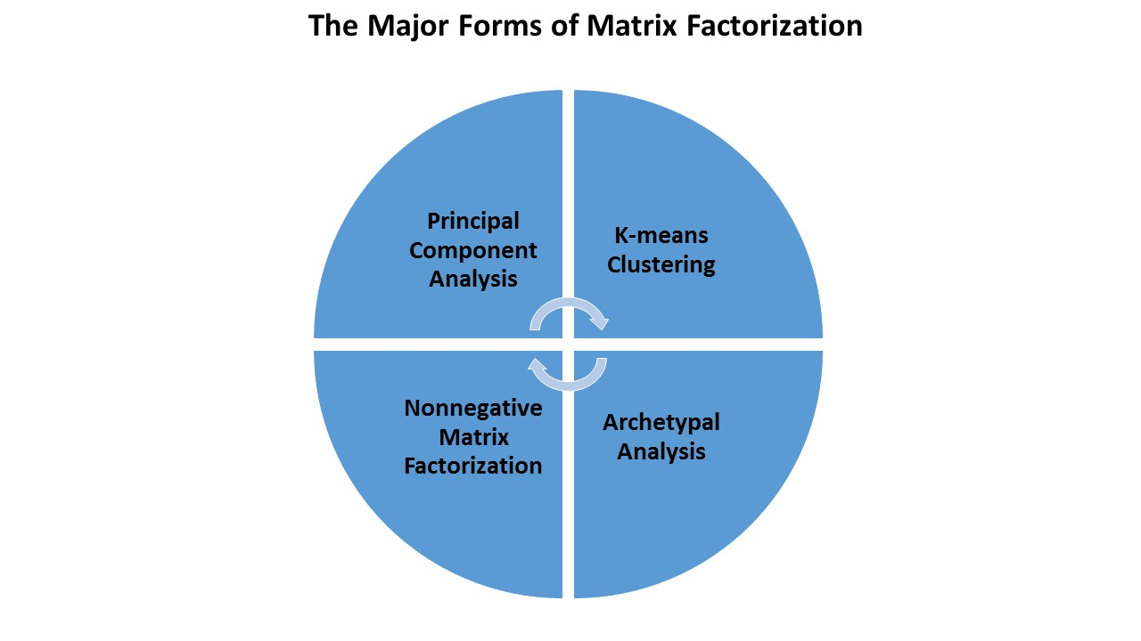 Engaging Market Research Matrix Factorization Comes In Many MatrixBfactorization Matrix Factorization Comes In Many