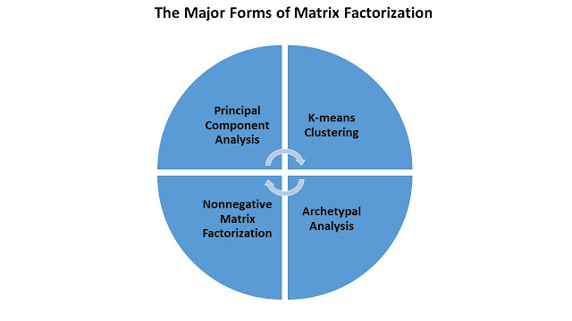 Matrix Factorization Comes in Many Flavors: Components, Clusters, Building Blocks and Ideals