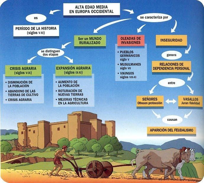 Infograf a alta y baja edad media antropologia bariloche for Arquitectura para la educacion pdf