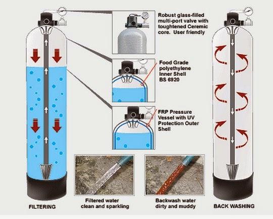 media filter air - Jual Pasir Ferrolite - Harga Ferrolite