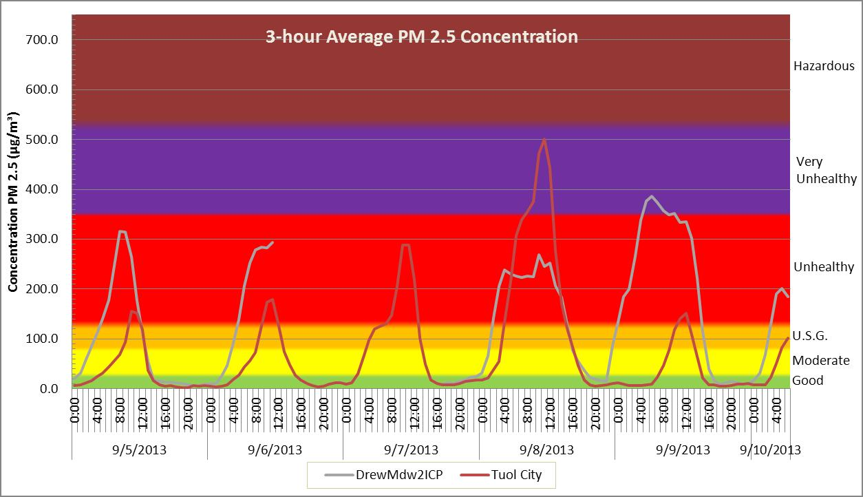 figure 5 3 hour average fine particulate pm 2 5 concentration in the drew meadow and tuolumne city incident base camps with associated aqi ranges and