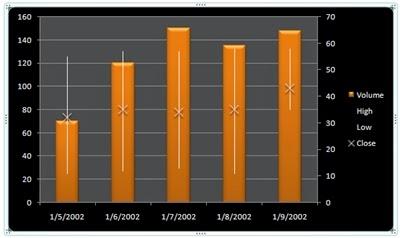 grafik analisis teknikal saham