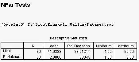 Output Deskriptive Kruskall Wallis