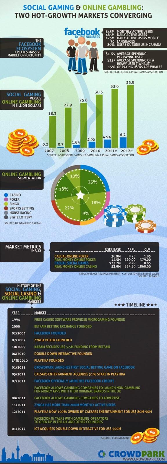 Los juegos sociales y las Apuestas Online: un mercado convergente