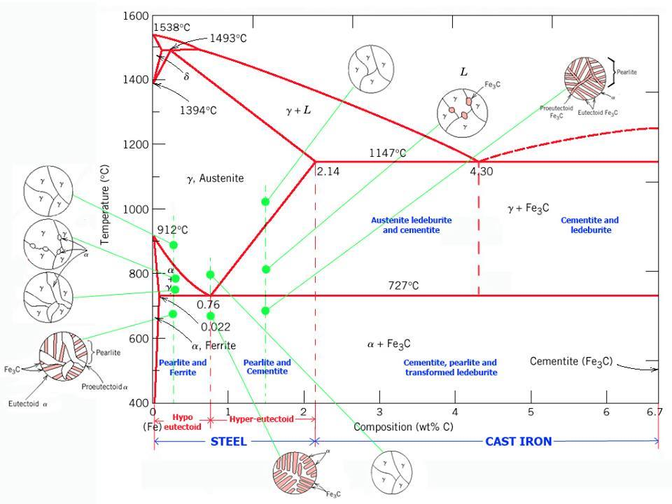 Iron carbon phase diagram mechanicstips the study of the constitution and structure of iron and steel start with the iron carbon phase diagram ccuart Images