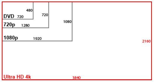 Perbedaan_Perbandingan_Ukuran_DVD_720p_Full_1080p_Ultra_HD_4K