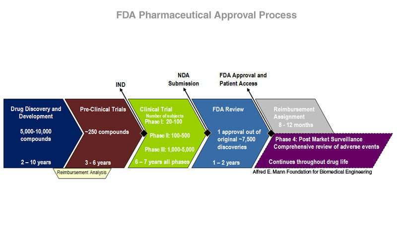 drugs from discovery to approval pdf