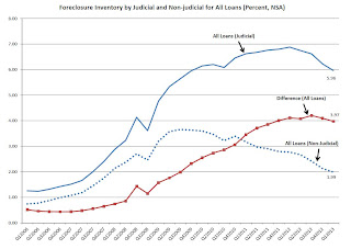 Judicial vs. non-Judicial states