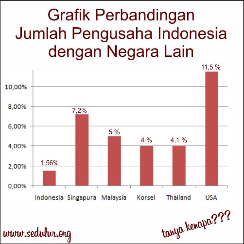 DP BBM Perbandingan Jumlah Pengusaha Indonesia