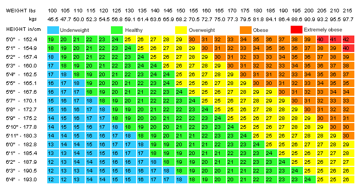 bmi chart for men: Bmi table
