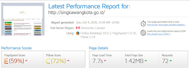 test web singkawang kota pagespeed gtmetrix