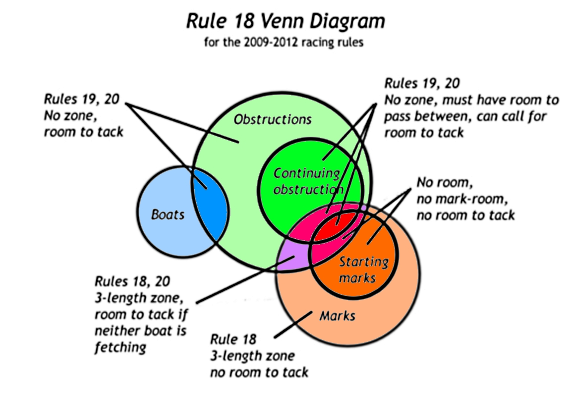 Racing rules of sailing look to windward sunday rules snap sunday rules snap venn diagram pooptronica