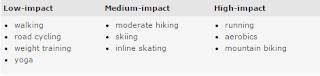 Impact level of sport activity
