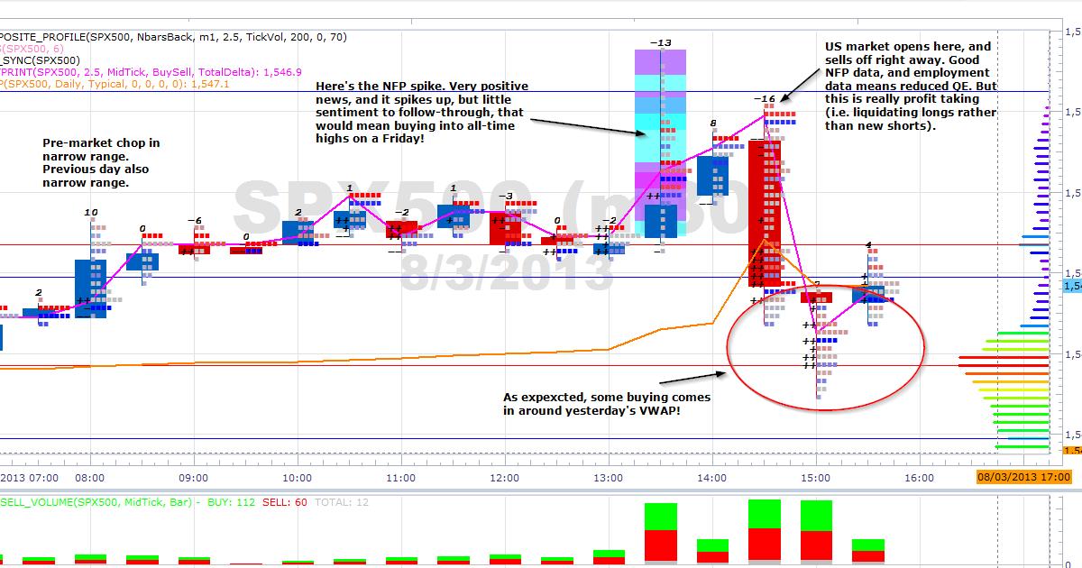 B nfp trading strategies