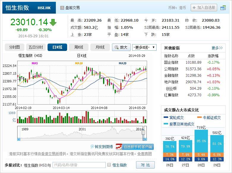 中国株コバンザメ投資 香港ハンセン指数20140529