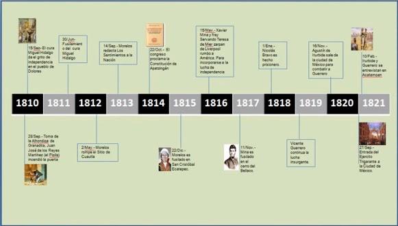 TRABAJANDO EN LINEA 5ºB: HISTORIA