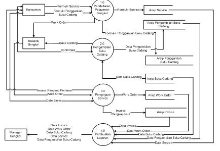 Urpaguyuban pemuda ppks kkp bab iii gambar iii4 diagram nol sistem berjalan ccuart Images