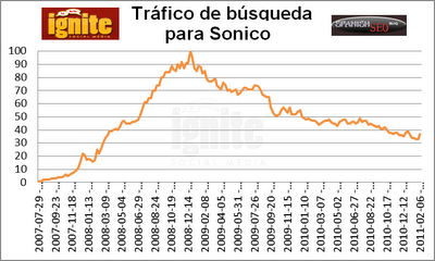Trfico de bsqueda para Sonico 2011