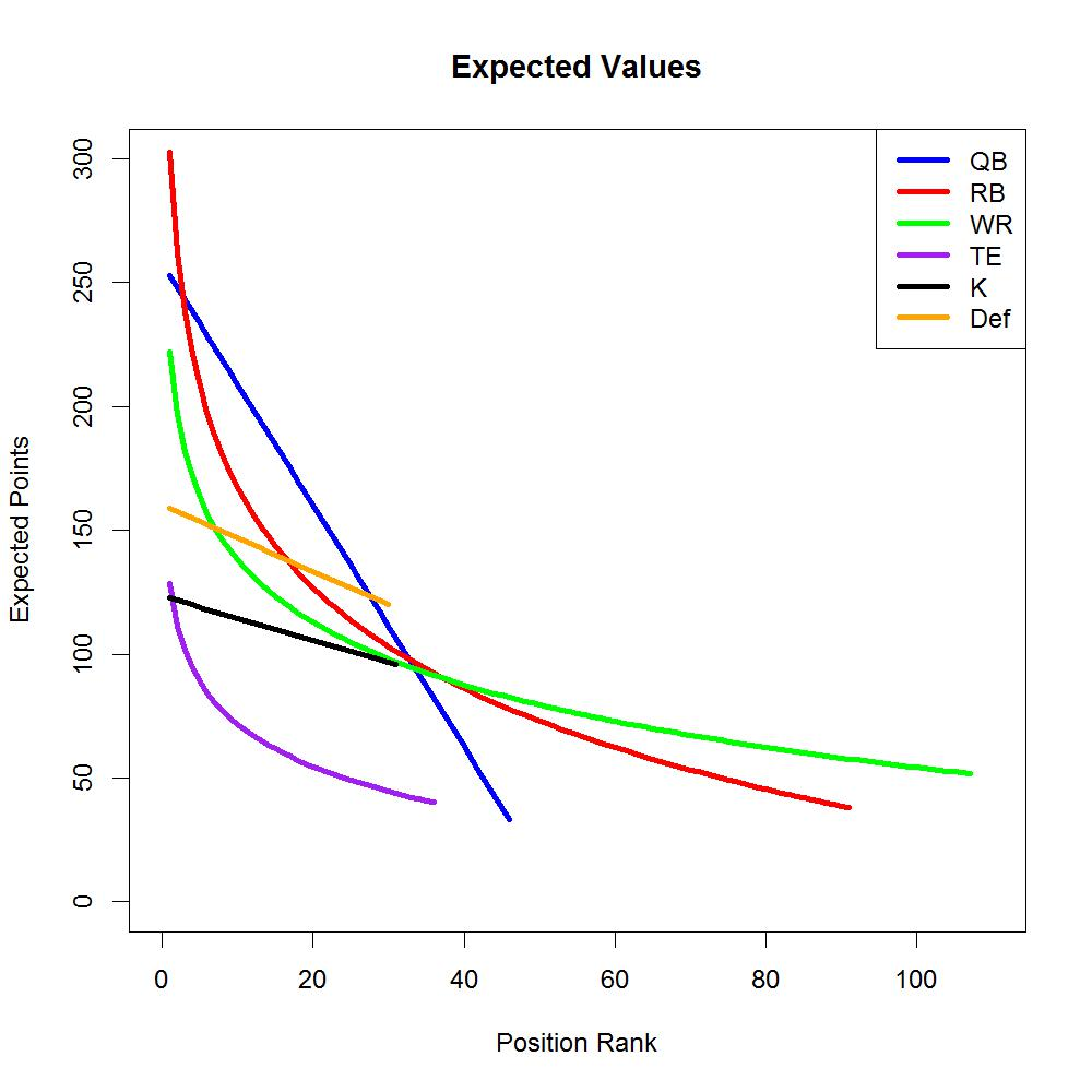 Expected points by position rank in fantasy football fantasy this plot of expected fantasy points by position and position rank shows several patterns first some positions show dramatic decreases in expected value pooptronica