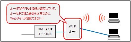 ルータ内のPPPoE設定は接続状態、PCのIPアドレスとデフォルトゲートウェイは正常なのにWebサイトが閲覧できない