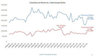 Foreclosure Starts and Sales