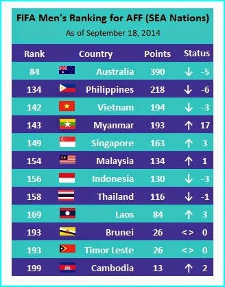 Football Rankings of SEA Nations