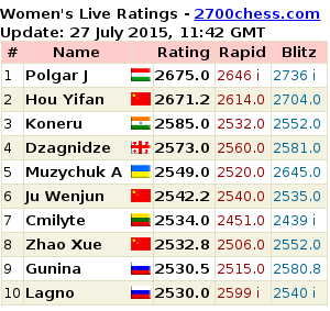 Women's Live Rating
