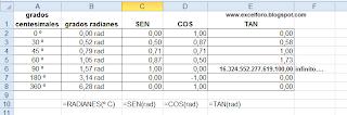Las funciones trigonométricas en Excel.