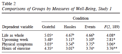 Mean scores for well-being surveys. Asterisks indicate significant differences.